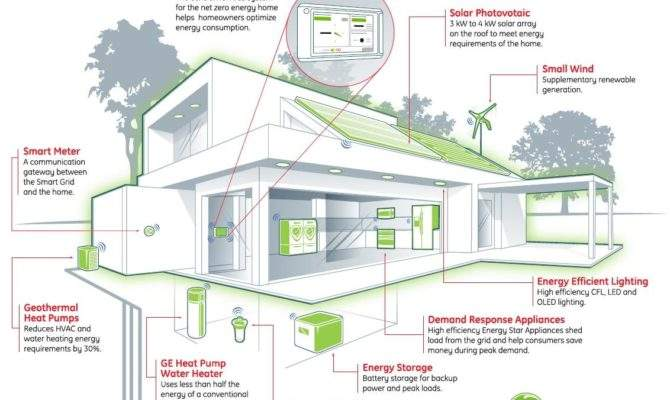 Building Energy Management Systems Save Money