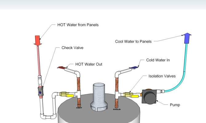 Connecting Solar Water Heaters