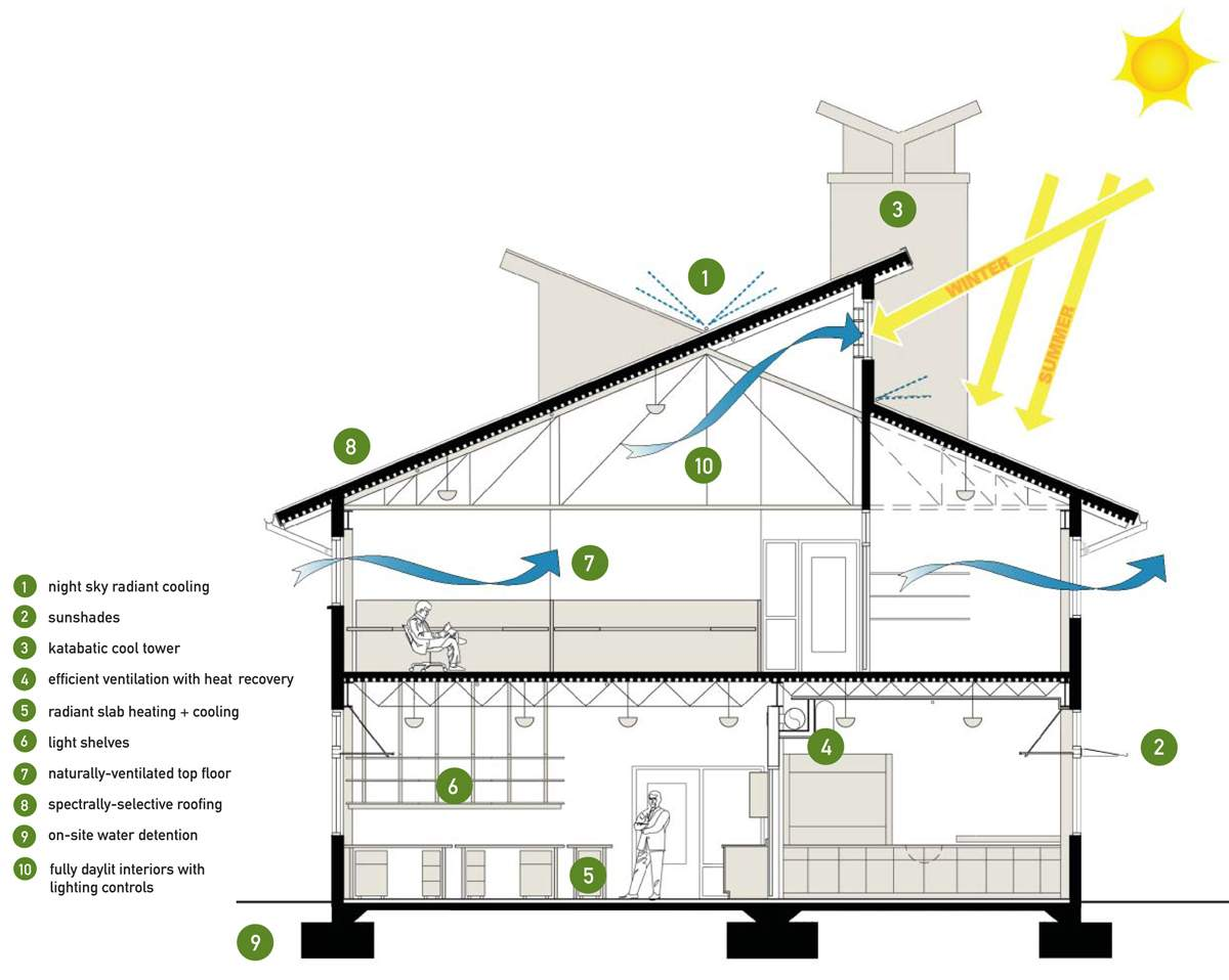 Design Energy Efficient Home Blueprints