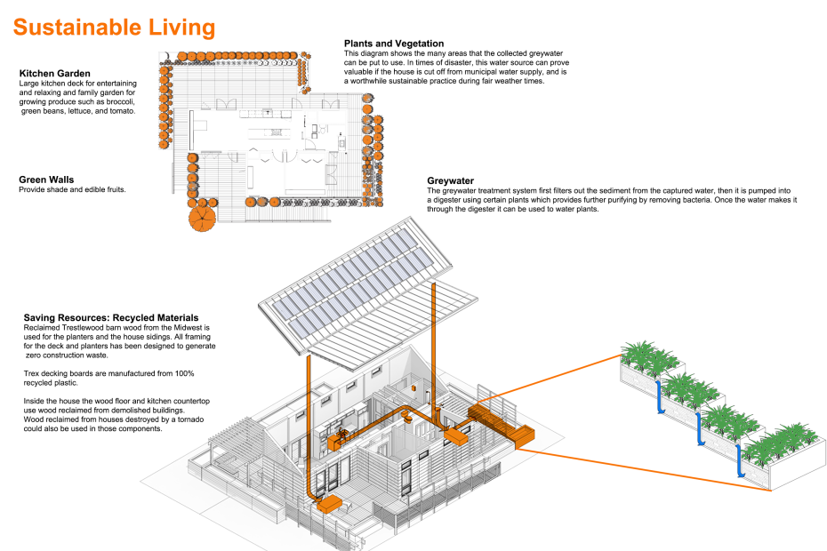 Features Energy Strategy Sustainable Living Delivery Assembly