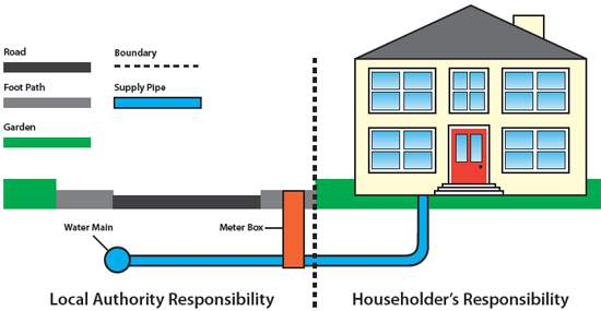 House Water Pipes