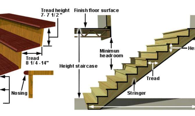 Indoor Staircase Terminology Standards Buyer Guides Rona